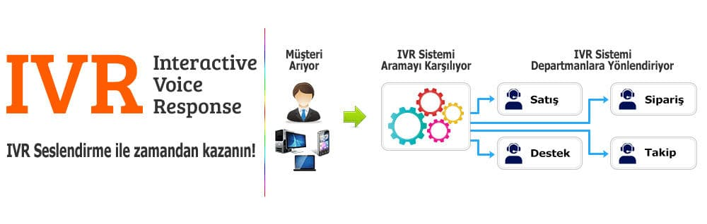 Call Center Seslendirme Diagram