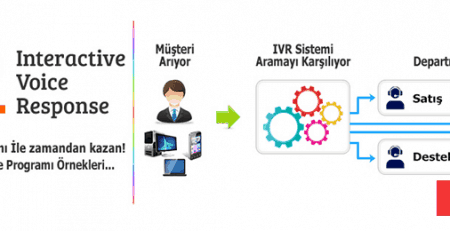 IVR System & Phone Voice Over Programs