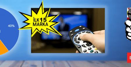 En Çok TV Reklam Veren 15 Marka Ekim 2018